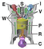 154px-four_stroke_engine_diagram
