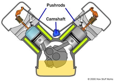 pushrod-camshaft